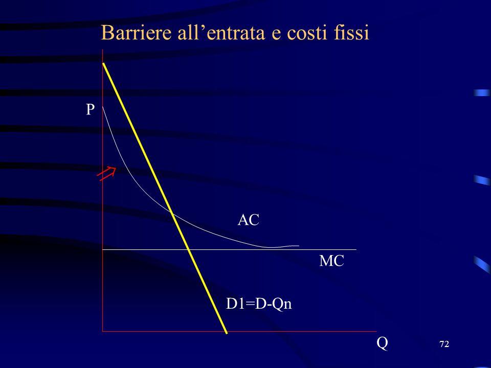 72 Barriere all'entrata e costi fissi Q P D1=D-Qn MC AC 