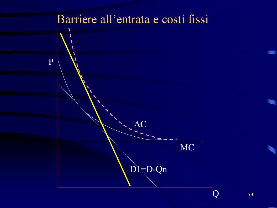73 Barriere all'entrata e costi fissi Q P D1=D-Qn MC AC