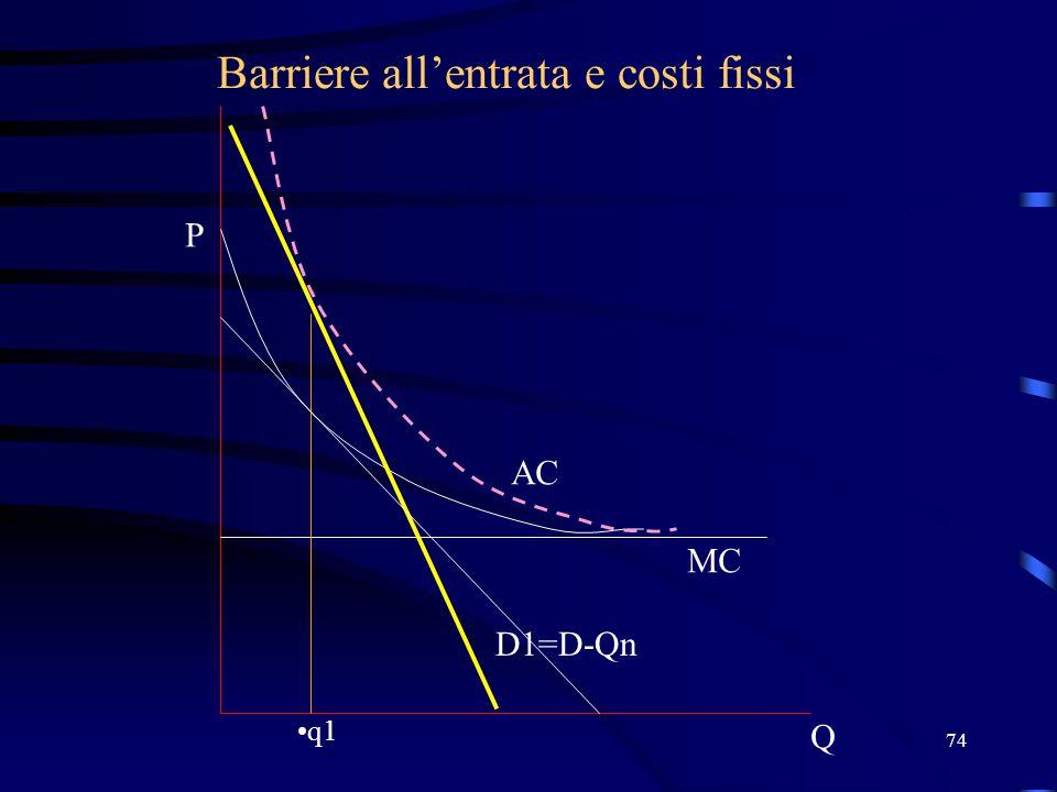 74 Barriere all'entrata e costi fissi Q P D1=D-Qn MC AC q1