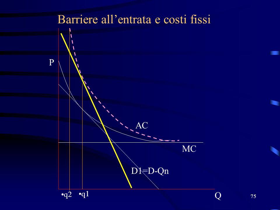 75 Barriere all'entrata e costi fissi Q P D1=D-Qn MC AC q1 q2