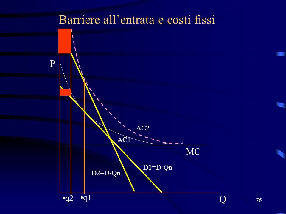 76 Barriere all'entrata e costi fissi Q P D1=D-Qn MC AC2 q2 q1 AC1 D2=D-Qn