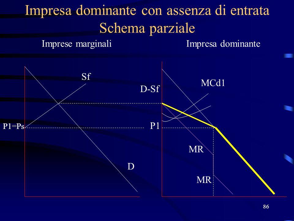 86 Impresa dominante con assenza di entrata Schema parziale Imprese marginaliImpresa dominante Sf P1=Ps D D-Sf P1 MCd1 MR