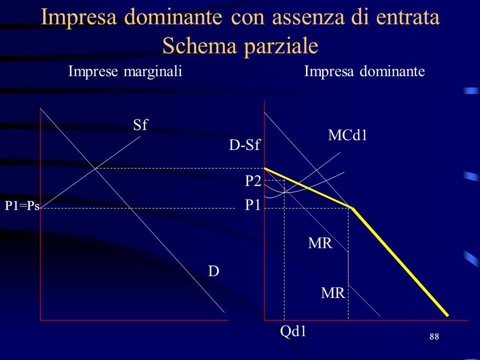 88 Impresa dominante con assenza di entrata Schema parziale Imprese marginaliImpresa dominante Sf P1=Ps D D-Sf P1 MCd1 MR P2 Qd1