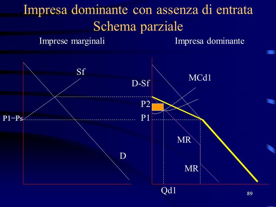 89 Impresa dominante con assenza di entrata Schema parziale Imprese marginaliImpresa dominante Sf P1=Ps D D-Sf P1 MCd1 MR P2 Qd1