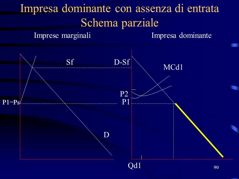 90 Impresa dominante con assenza di entrata Schema parziale Imprese marginaliImpresa dominante Sf P1=Ps D D-Sf P1 MCd1 P2 Qd1