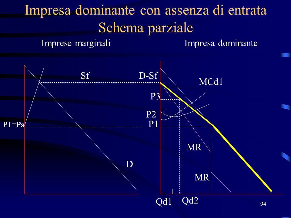 94 Impresa dominante con assenza di entrata Schema parziale Imprese marginaliImpresa dominante Sf P1=Ps D D-Sf P1 MCd1 MR P2 Qd1 P3 Qd2