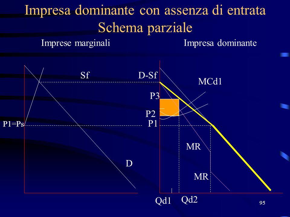95 Impresa dominante con assenza di entrata Schema parziale Imprese marginaliImpresa dominante Sf P1=Ps D D-Sf P1 MCd1 MR P2 Qd1 P3 Qd2