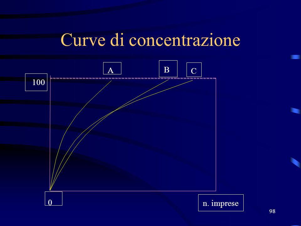 98 Curve di concentrazione 100 A B C n. imprese 0