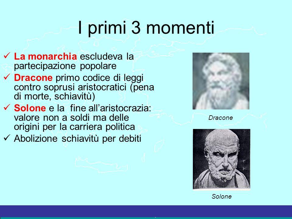 La Grecia Antica – a cura del prof. Marco Migliardi I primi 3 momenti La monarchia escludeva la partecipazione popolare Dracone primo codice di leggi