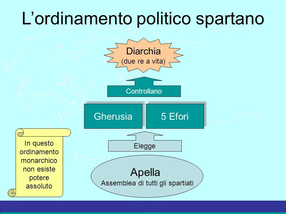 La Grecia Antica – a cura del prof. Marco Migliardi L'ordinamento politico spartano Apella Assemblea di tutti gli spartiati Elegge Gherusia 5 Efori Co