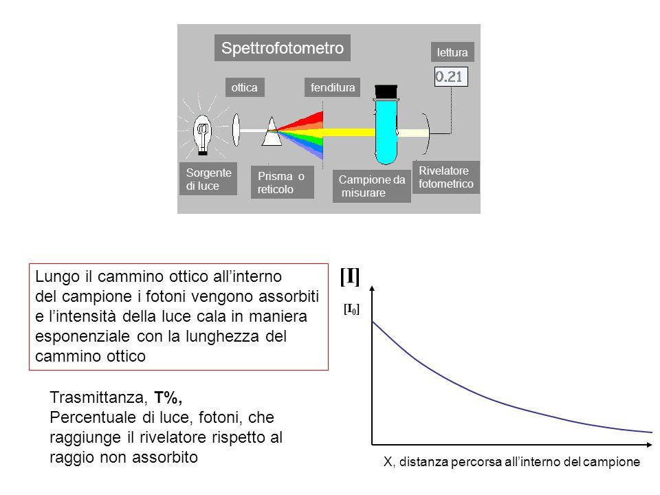 Spettrofotometro Sorgente di luce Prisma o reticolo otticafenditura Campione da misurare Rivelatore fotometrico lettura [I] [I 0 ] X, distanza percorsa all'interno del campione Lungo il cammino ottico all'interno del campione i fotoni vengono assorbiti e l'intensità della luce cala in maniera esponenziale con la lunghezza del cammino ottico Trasmittanza, T%, Percentuale di luce, fotoni, che raggiunge il rivelatore rispetto al raggio non assorbito