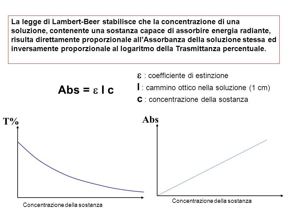 La legge di Lambert-Beer stabilisce che la concentrazione di una soluzione, contenente una sostanza capace di assorbire energia radiante, risulta direttamente proporzionale all Assorbanza della soluzione stessa ed inversamente proporzionale al logaritmo della Trasmittanza percentuale.