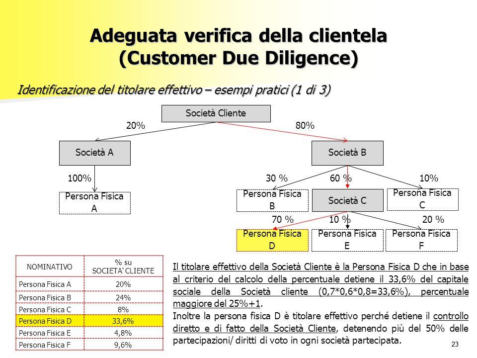 23 Il titolare effettivo della Società Cliente è la Persona Fisica D che in base al criterio del calcolo della percentuale detiene il 33,6% del capita