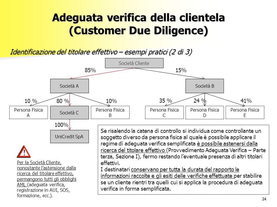 24 Adeguata verifica della clientela (Customer Due Diligence) Identificazione del titolare effettivo – esempi pratici (2 di 3) Persona Fisica E 41%35