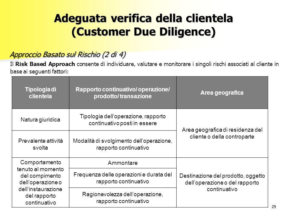 29 Il Risk Based Approach consente di individuare, valutare e monitorare i singoli rischi associati al cliente in base ai seguenti fattori: Tipologia