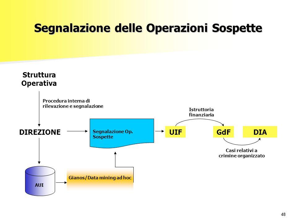 48 Segnalazione delle Operazioni Sospette UIFGdFDIA Segnalazione Op. Sospette Istruttoria finanziaria AUI Gianos/Data mining ad hoc Casi relativi a cr