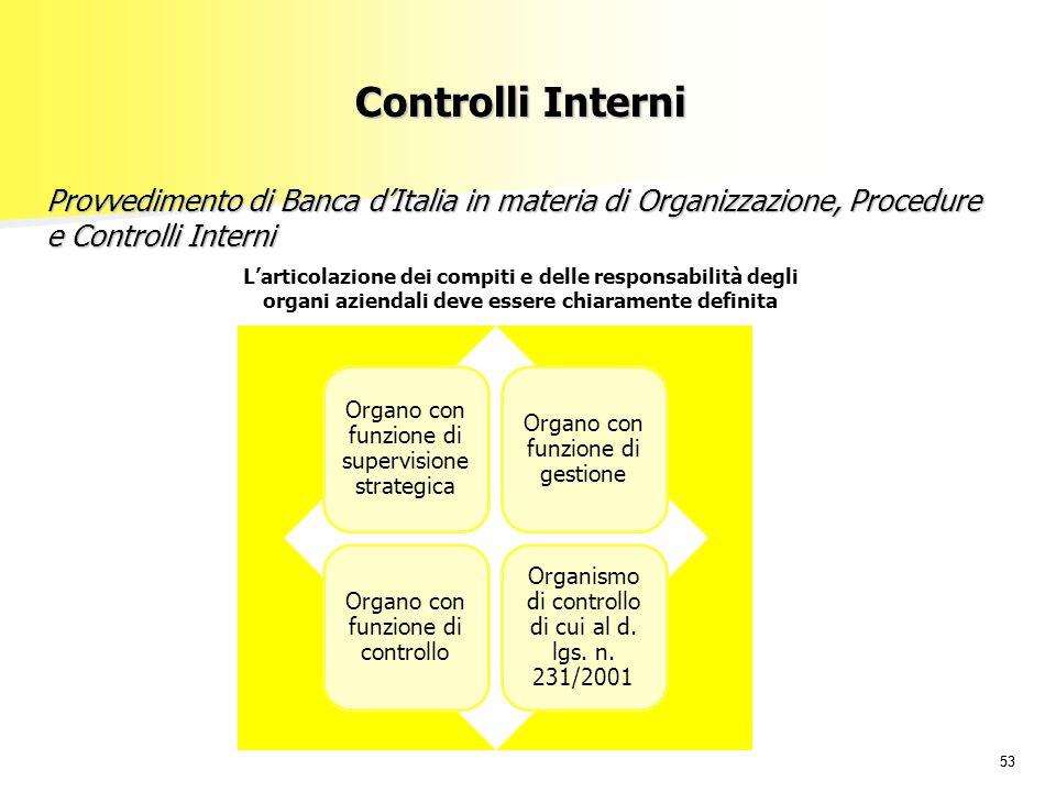 53 Provvedimento di Banca d'Italia in materia di Organizzazione, Procedure e Controlli Interni L'articolazione dei compiti e delle responsabilità degl
