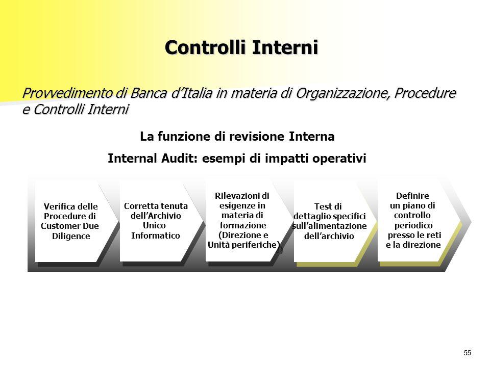 55 La funzione di revisione Interna Internal Audit: esempi di impatti operativi Verifica delle Procedure di Customer Due Diligence Verifica delle Proc