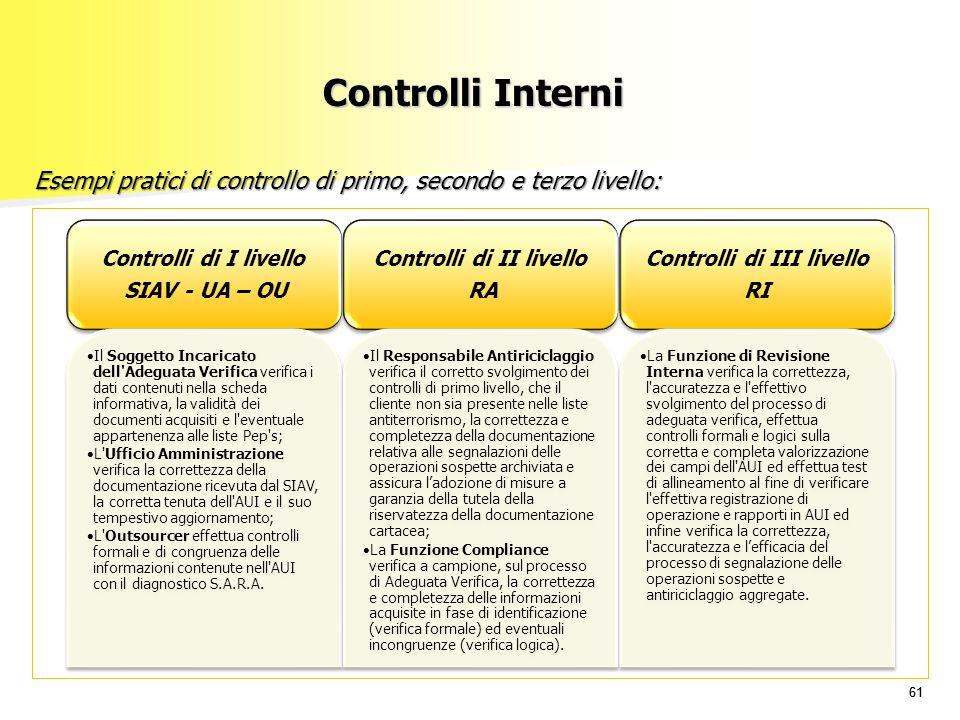 61 Controlli Interni Controlli di I livello SIAV - UA – OU Il Soggetto Incaricato dell'Adeguata Verifica verifica i dati contenuti nella scheda inform