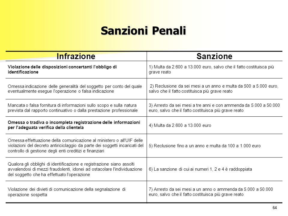 64 Sanzioni Penali InfrazioneSanzione Violazione delle disposizioni concertanti l'obbligo di identificazione 1) Multa da 2.600 a 13.000 euro, salvo ch