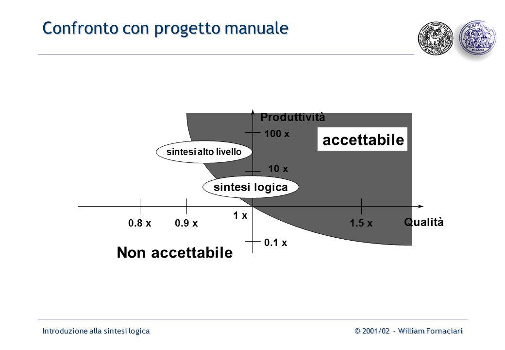 Introduzione alla sintesi logica© 2001/02 - William Fornaciari Confronto con progetto manuale Produttività Qualità 1.5 x0.9 x0.8 x 1 x 10 x 100 x 0.1 x sintesi logica sintesi alto livello Non accettabile accettabile