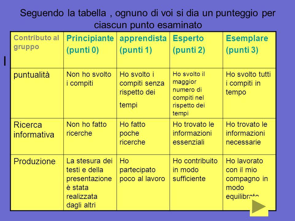 Seguendo la tabella, ognuno di voi si dia un punteggio per ciascun punto esaminato I Contributo al gruppo Principiante (punti 0) apprendista (punti 1)