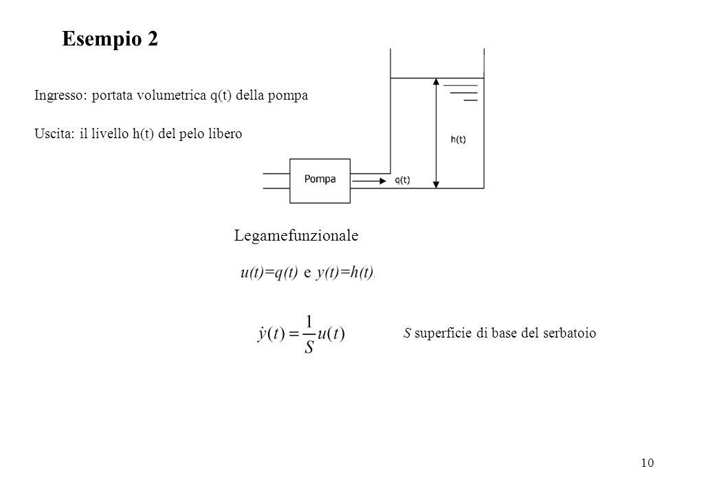 10 Esempio 2 Ingresso: portata volumetrica q(t) della pompa Uscita: il livello h(t) del pelo libero Legamefunzionale S superficie di base del serbatoi