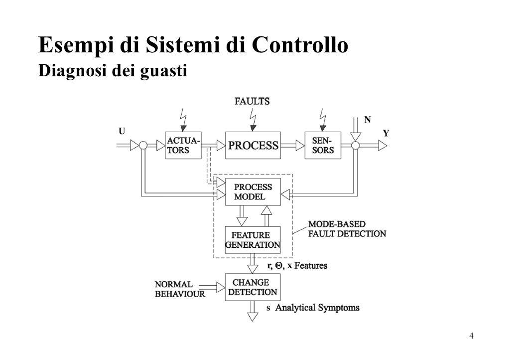 4 Esempi di Sistemi di Controllo Diagnosi dei guasti