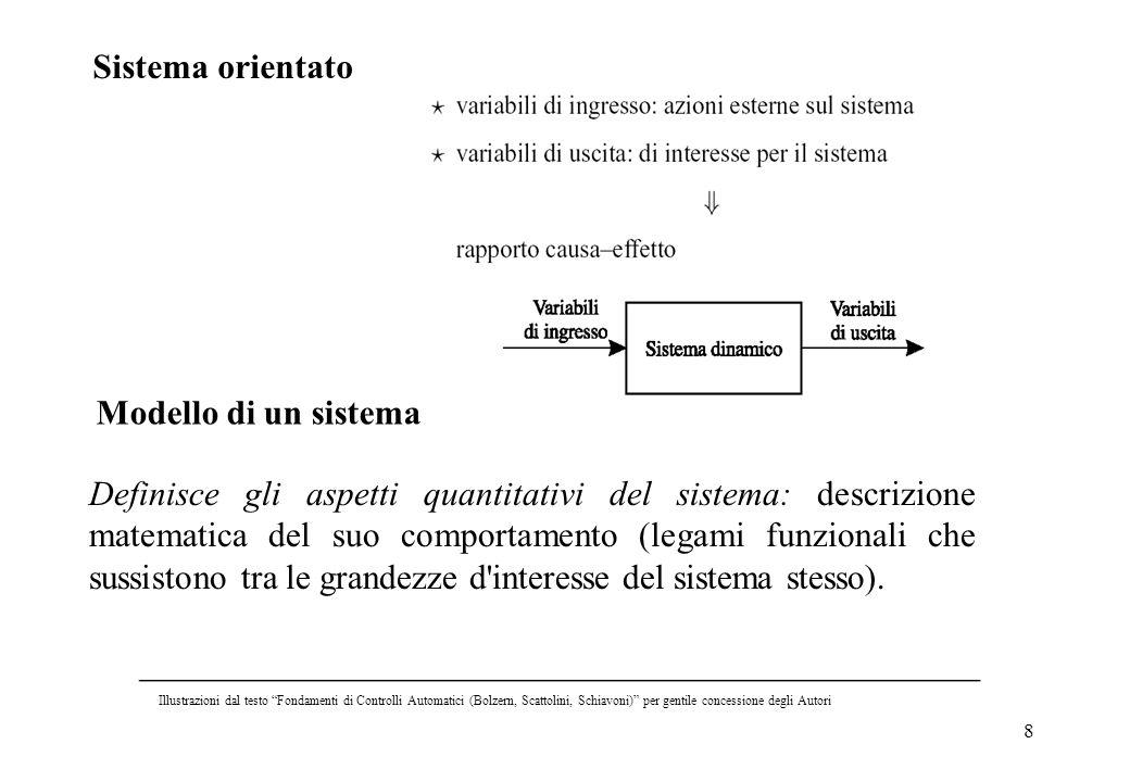 8 Modello di un sistema Definisce gli aspetti quantitativi del sistema: descrizione matematica del suo comportamento (legami funzionali che sussistono
