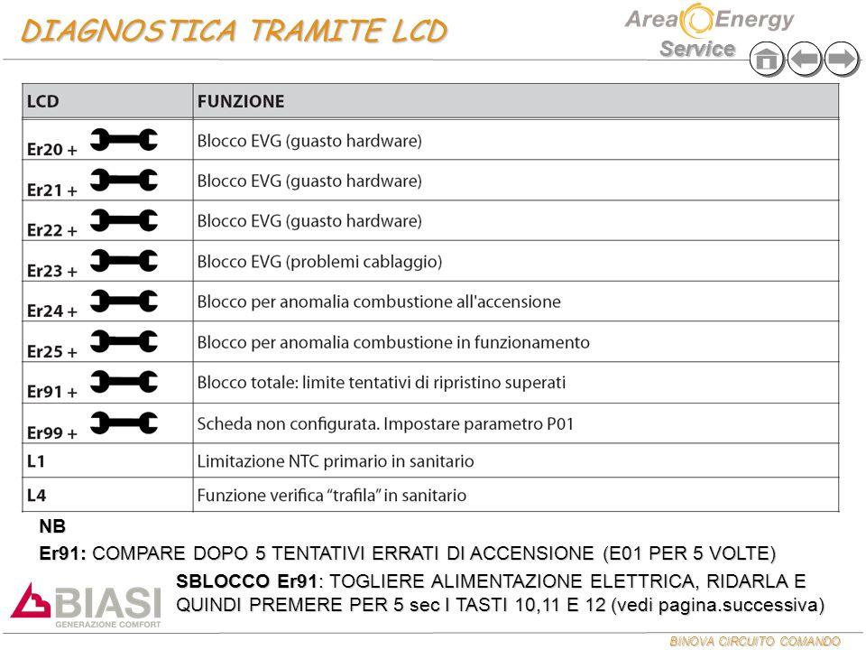 BINOVA CIRCUITO COMANDO Service DIAGNOSTICA TRAMITE LCD NB Er91: COMPARE DOPO 5 TENTATIVI ERRATI DI ACCENSIONE (E01 PER 5 VOLTE) SBLOCCO Er91: TOGLIER
