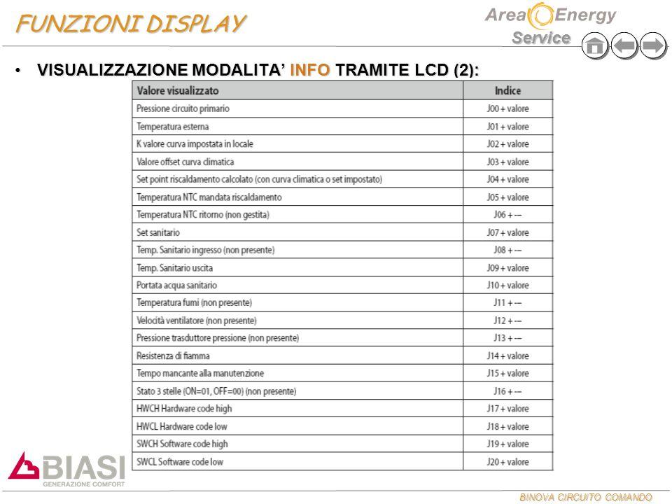 BINOVA CIRCUITO COMANDO Service FUNZIONI DISPLAY VISUALIZZAZIONE MODALITA' INFO TRAMITE LCD (2):VISUALIZZAZIONE MODALITA' INFO TRAMITE LCD (2):