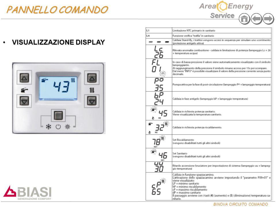 BINOVA CIRCUITO COMANDO Service PANNELLO COMANDO VISUALIZZAZIONE DISPLAYVISUALIZZAZIONE DISPLAY