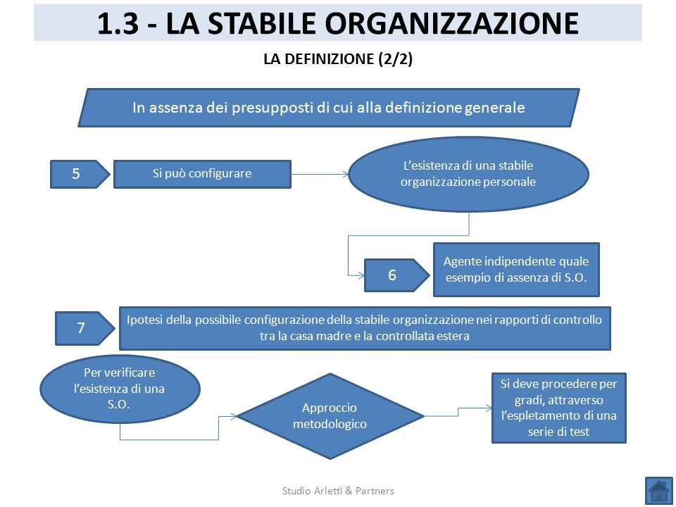 Studio Arletti & Partners 1.3 - LA STABILE ORGANIZZAZIONE LA DEFINIZIONE (2/2) In assenza dei presupposti di cui alla definizione generale 5 Si può co