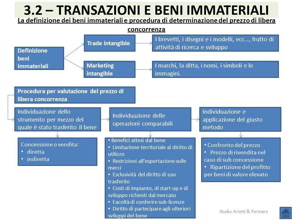 Studio Arletti & Partners 3.2 – TRANSAZIONI E BENI IMMATERIALI La definizione dei beni immateriali e procedura di determinazione del prezzo di libera