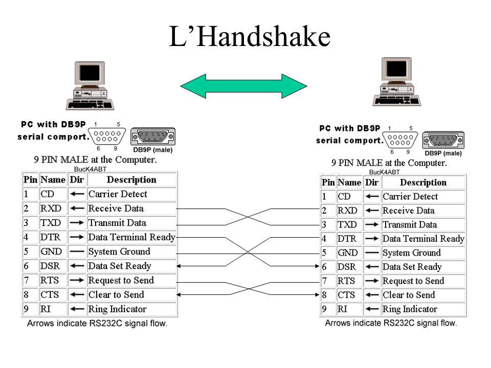 Handshaking Rthereshold CommEvent DTREnable RTSEnable Le proprietà principali dell'oggetto Comm
