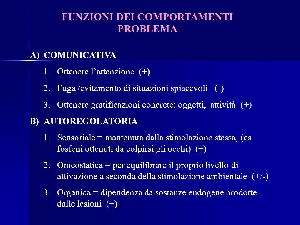 FUNZIONI DEI COMPORTAMENTI PROBLEMA A)COMUNICATIVA 1.Ottenere l'attenzione (+) 2.Fuga /evitamento di situazioni spiacevoli (-) 3.Ottenere gratificazioni concrete: oggetti, attività (+) B)AUTOREGOLATORIA 1.Sensoriale = mantenuta dalla stimolazione stessa, (es fosfeni ottenuti da colpirsi gli occhi) (+) 2.Omeostatica = per equilibrare il proprio livello di attivazione a seconda della stimolazione ambientale (+/-) 3.Organica = dipendenza da sostanze endogene prodotte dalle lesioni (+)