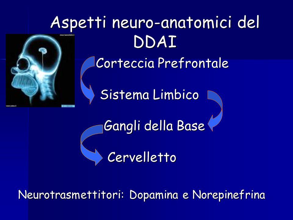 Corteccia Prefrontale Sistema Limbico Sistema Limbico Gangli della Base Gangli della Base Cervelletto Cervelletto Aspetti neuro-anatomici del DDAI Neurotrasmettitori: Dopamina e Norepinefrina