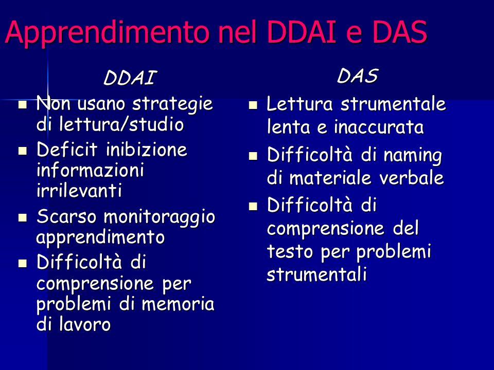 Apprendimento nel DDAI e DAS DDAI Non usano strategie di lettura/studio Non usano strategie di lettura/studio Deficit inibizione informazioni irrileva