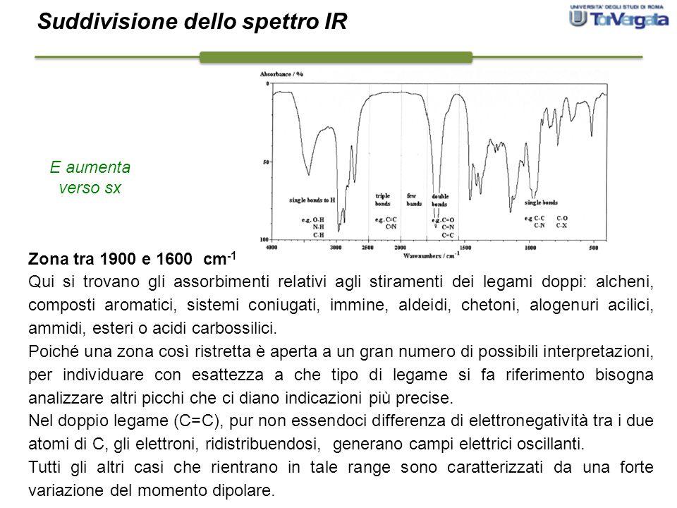 Zona tra 1900 e 1600 cm -1 Qui si trovano gli assorbimenti relativi agli stiramenti dei legami doppi: alcheni, composti aromatici, sistemi coniugati,