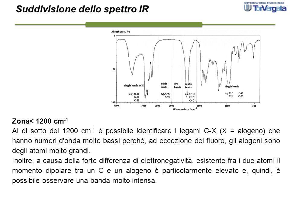 Zona< 1200 cm -1 Al di sotto dei 1200 cm -1 è possibile identificare i legami C-X (X = alogeno) che hanno numeri d'onda molto bassi perché, ad eccezio