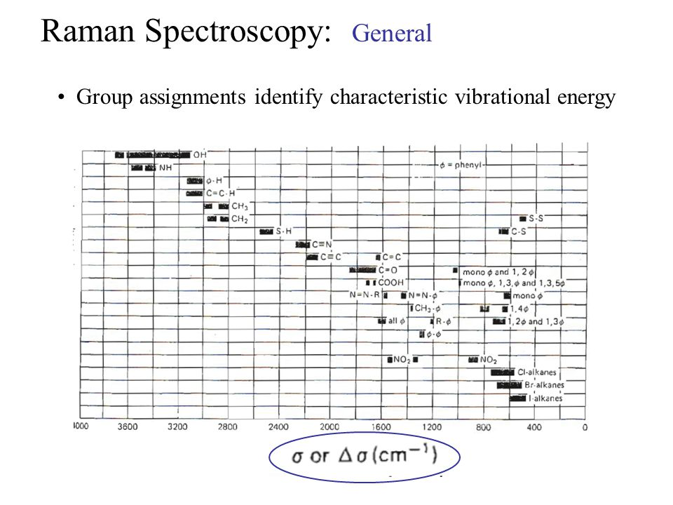 Group assignments identify characteristic vibrational energy Raman Spectroscopy: General