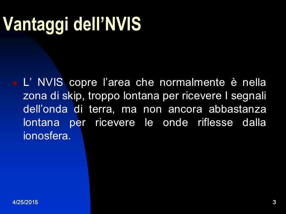 4/25/20153 Vantaggi dell'NVIS L' NVIS copre l'area che normalmente è nella zona di skip, troppo lontana per ricevere I segnali dell'onda di terra, ma