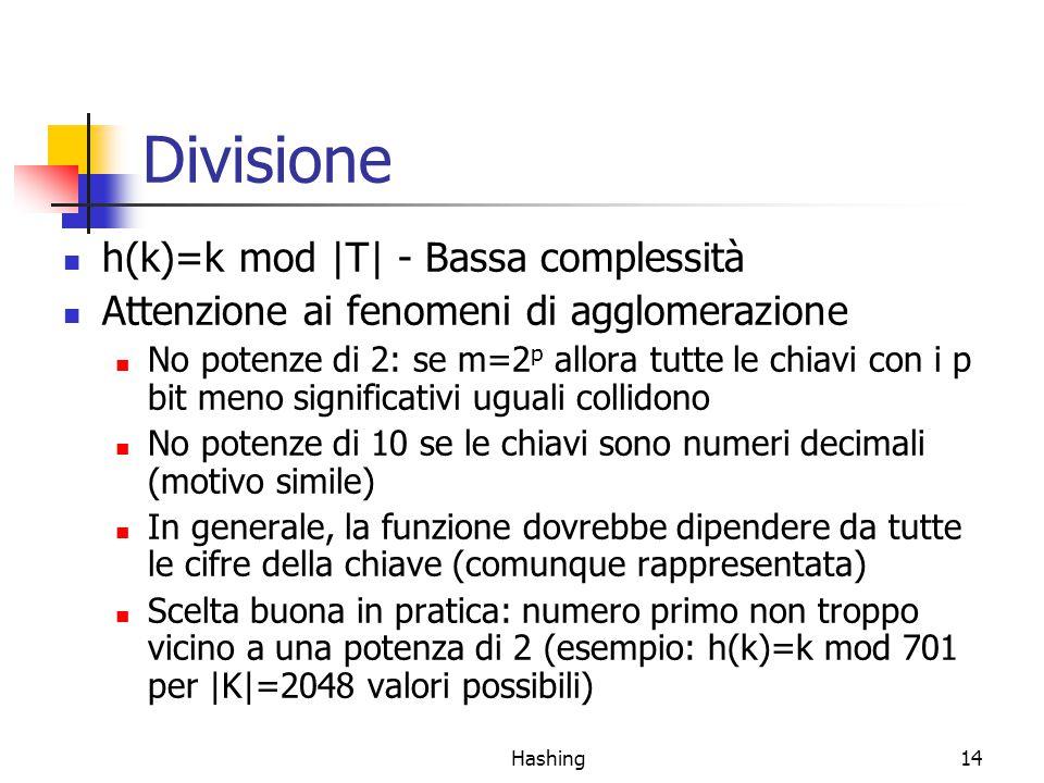 Hashing14 Divisione h(k)=k mod |T| - Bassa complessità Attenzione ai fenomeni di agglomerazione No potenze di 2: se m=2 p allora tutte le chiavi con i p bit meno significativi uguali collidono No potenze di 10 se le chiavi sono numeri decimali (motivo simile) In generale, la funzione dovrebbe dipendere da tutte le cifre della chiave (comunque rappresentata) Scelta buona in pratica: numero primo non troppo vicino a una potenza di 2 (esempio: h(k)=k mod 701 per |K|=2048 valori possibili)