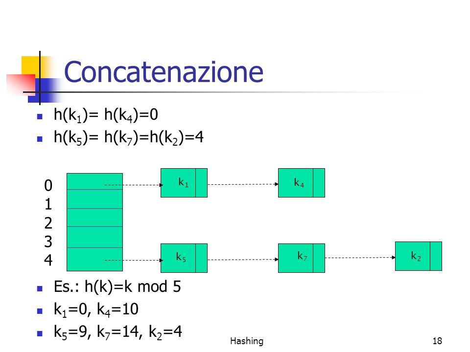 Hashing18 Concatenazione h(k 1 )= h(k 4 )=0 h(k 5 )= h(k 7 )=h(k 2 )=4 0123401234 k 1 k 4 k 5 k 2 k 7 Es.: h(k)=k mod 5 k 1 =0, k 4 =10 k 5 =9, k 7 =14, k 2 =4