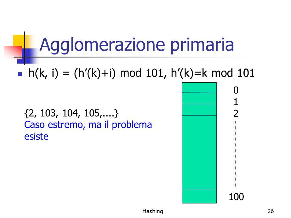 Hashing26 Agglomerazione primaria h(k, i) = (h'(k)+i) mod 101, h'(k)=k mod 101 012012 100 {2, 103, 104, 105,....} Caso estremo, ma il problema esiste
