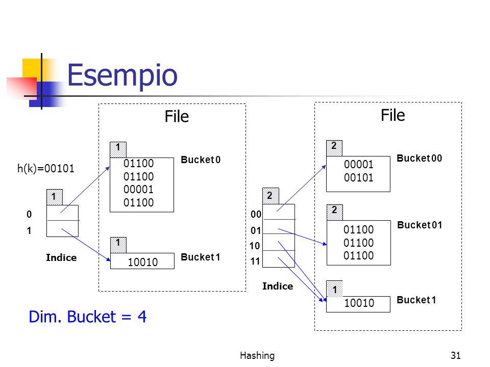Hashing31 Esempio 00 01 10 11 2 2 1 2 Indice Bucket 00 Bucket 01 Bucket 1 File 0 1 1 1 1 Indice Bucket 0 Bucket 1 File 10010 01100 00001 01100 h(k)=00101 Dim.