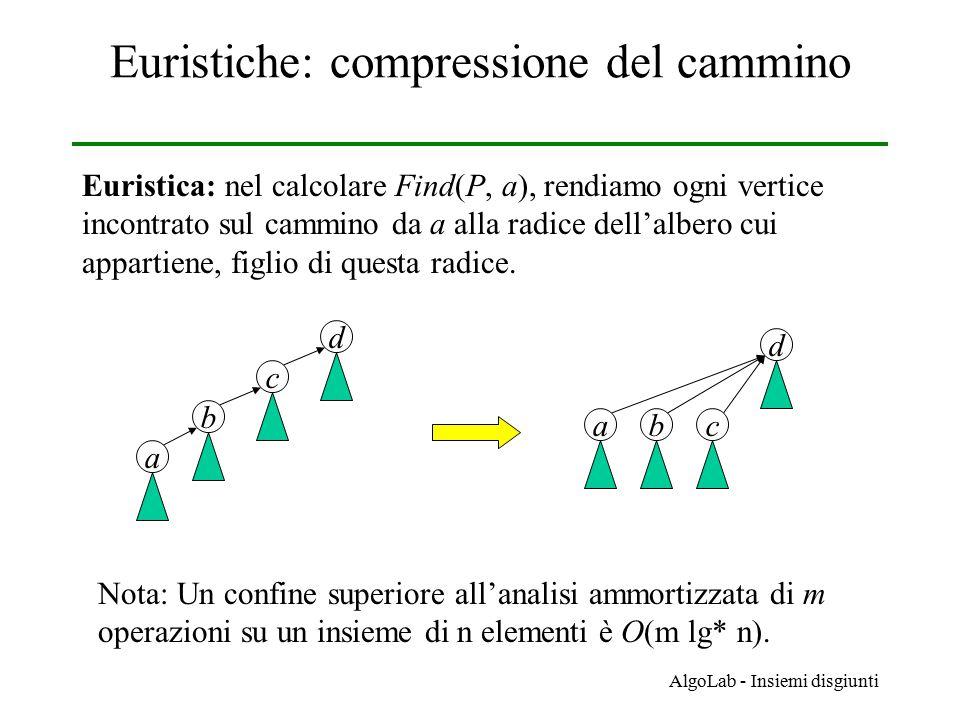 AlgoLab - Insiemi disgiunti Euristiche: compressione del cammino Euristica: nel calcolare Find(P, a), rendiamo ogni vertice incontrato sul cammino da a alla radice dell'albero cui appartiene, figlio di questa radice.