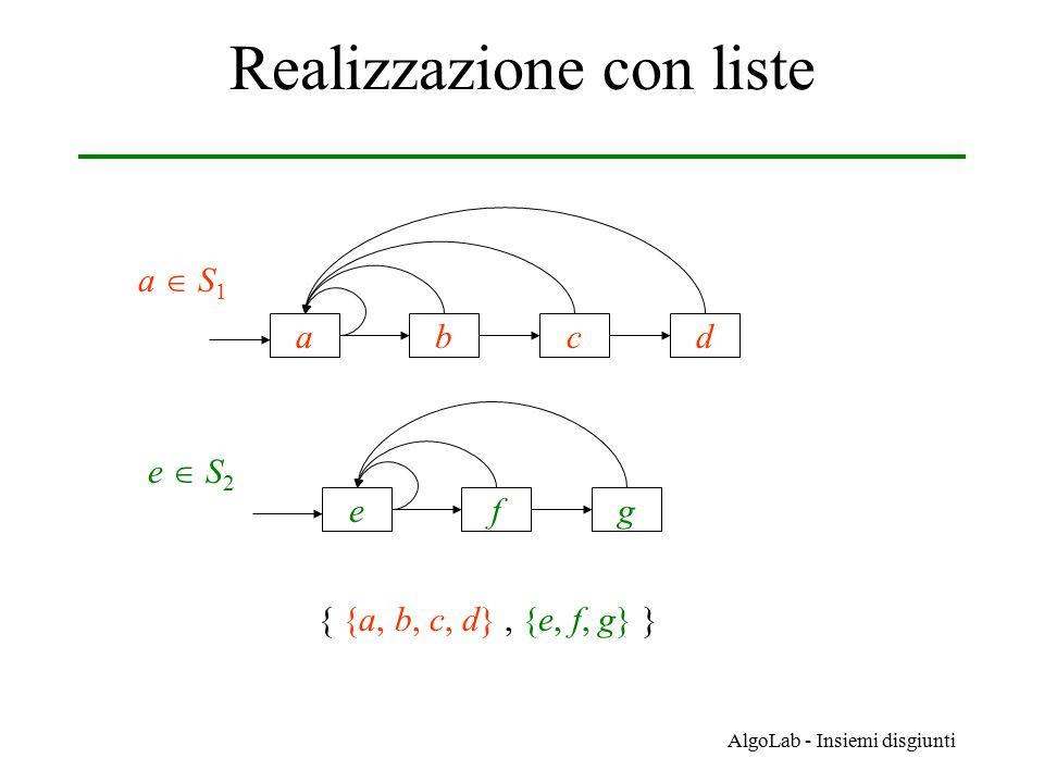 AlgoLab - Insiemi disgiunti Analisi dei costi Dopo q unioni su una struttura di n nodi: 1.