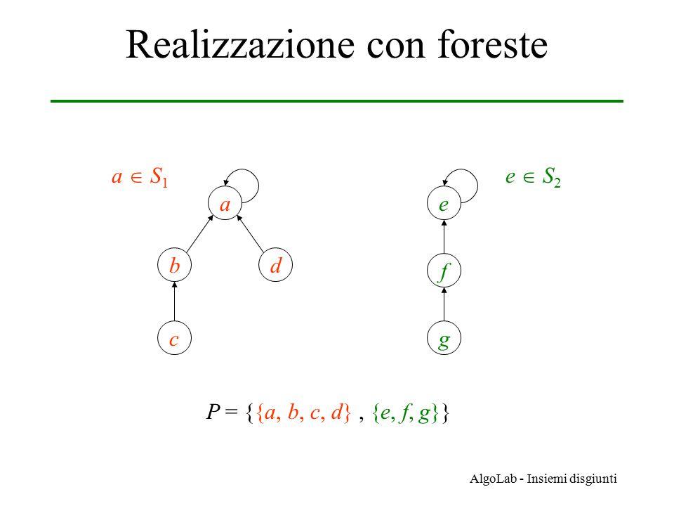 AlgoLab - Insiemi disgiunti Realizzazione con foreste a bd c e f g P = {{a, b, c, d}, {e, f, g}} a  S1a  S1 e  S2e  S2