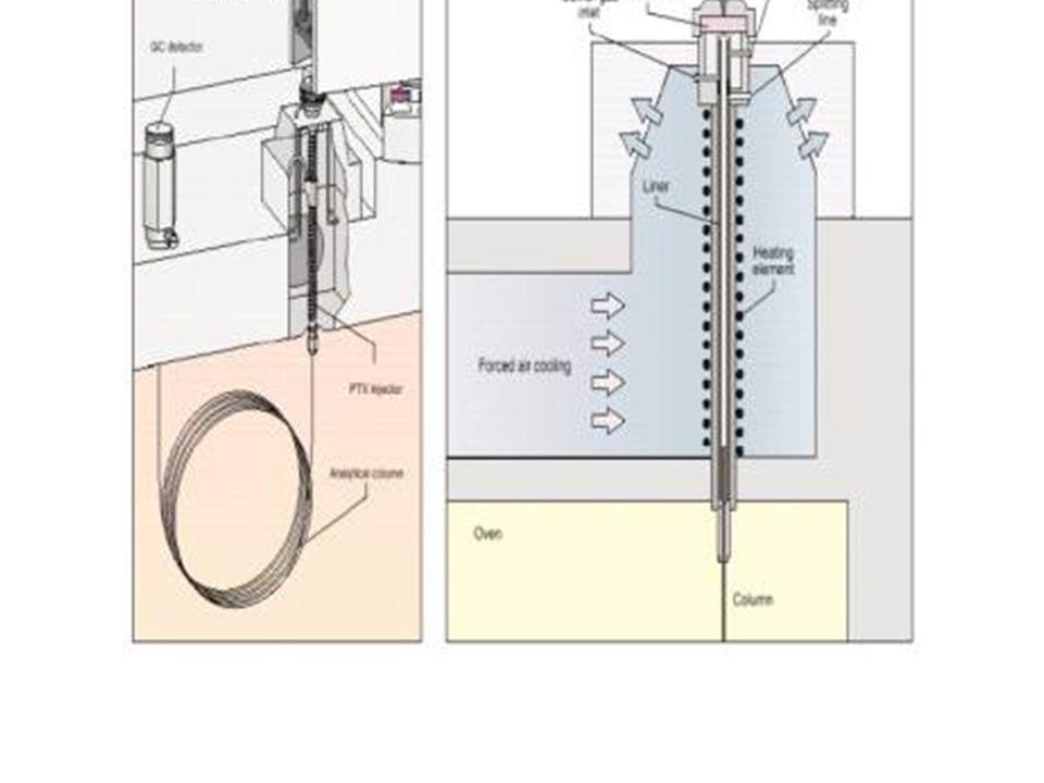 Setto Carrier gas Septum purge Splitting